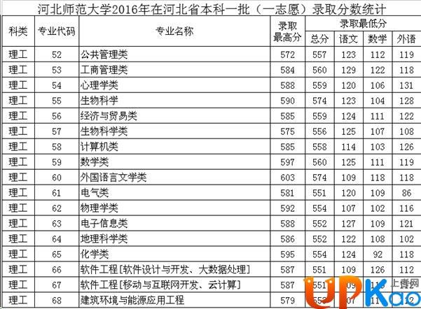 2017河北师范大学录取分数线是多少