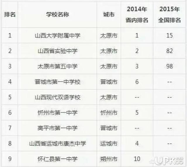 忻州一中在山西省内的排名怎样 忻州一中今年高考成绩怎么样