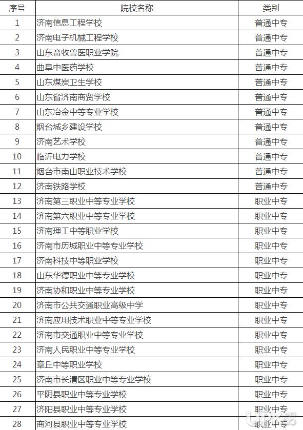 济南市2019年中等职业学校征集志愿录取通知