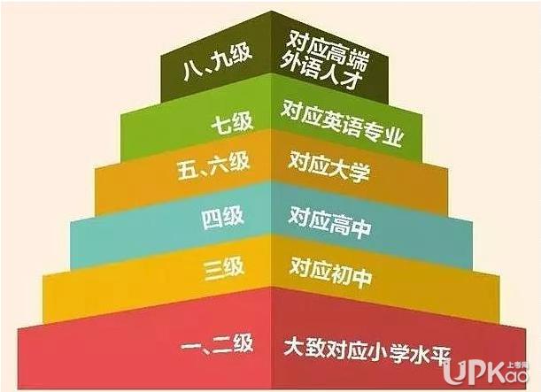 中国英语能力等级对接雅思是怎么回事 具体是几级对应几分