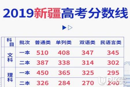 新疆2019年高考文理科一本分数线是多少(最新发布)