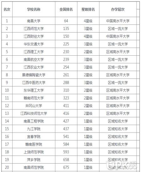 华东交通大学是211吗 华东交通大学的排名怎么样2019