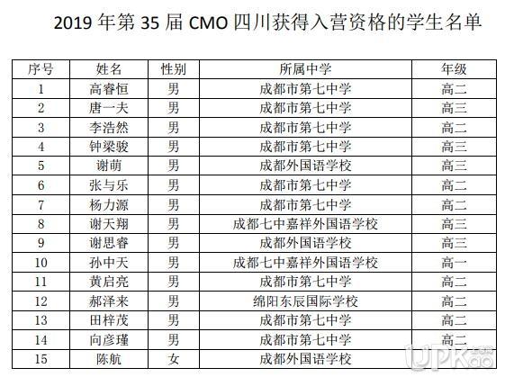 四川省2019年第35届高中生数学联赛省队名单
