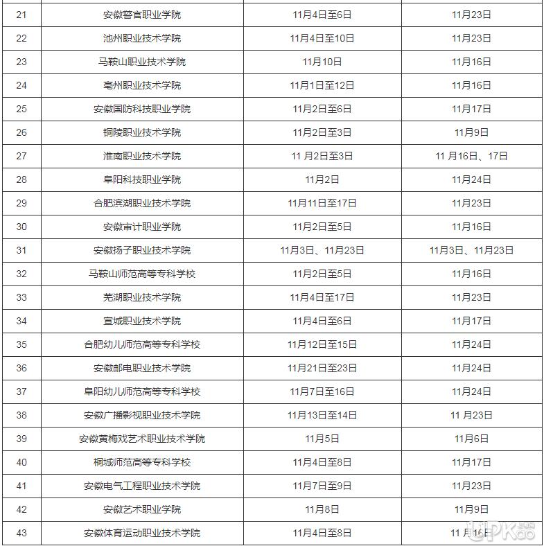 2019年10月安徽高职扩招院校现场报名资格审核及测试时间一览表