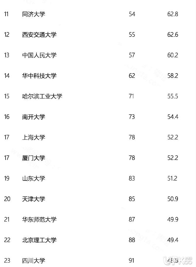 QS亚洲大学排名2020完整名单 QS亚洲大学排行榜2020