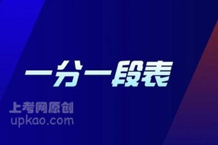 2020黑龙江一分一段表文科 (不含照顾政策分)