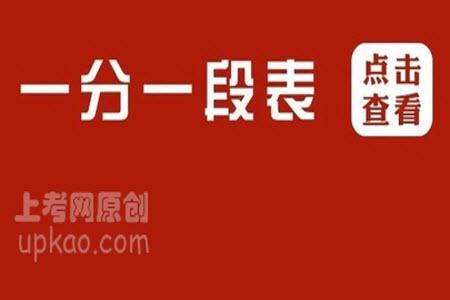2020黑龙江省一分一段表理科(不含照顾政策分)