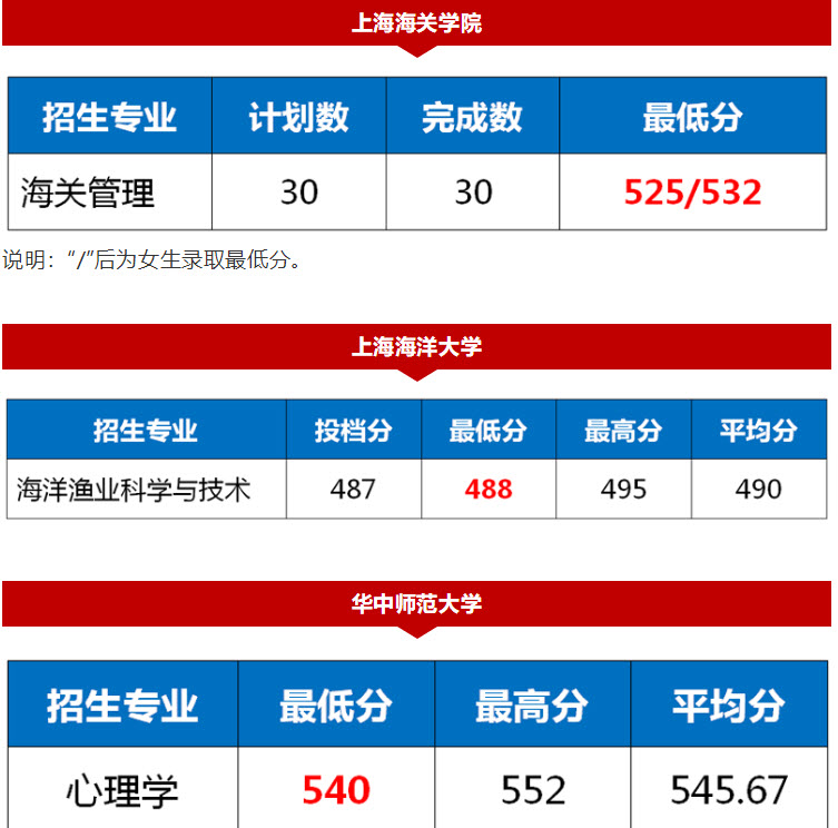 2020年上海高考的录取分数线真的会大幅上涨吗?