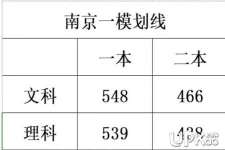 2021南京一模分数线 一模跟高考关系有多大